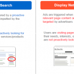 Advertising on Google Adwords' content network: opportunities abound