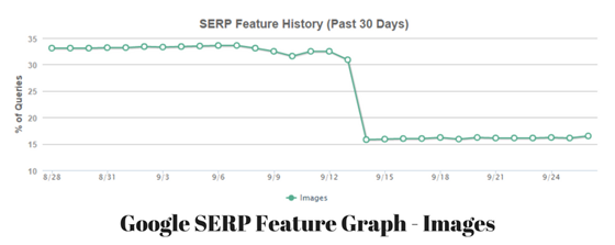 MOZ's Google SERP Feature Graph - Images